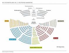 Die Sitzverteilung im 17. Deutschen Bundestag (© Deutscher Bundestag)