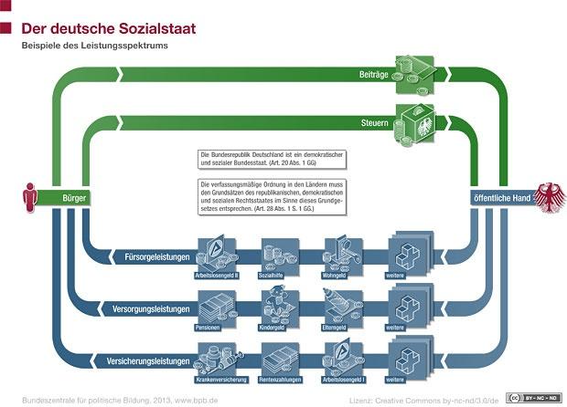 Der deutsche Sozialstaat: Beispiele des Leistungsspektrums Lizenz: cc by-nc-nd/3.0/de/
