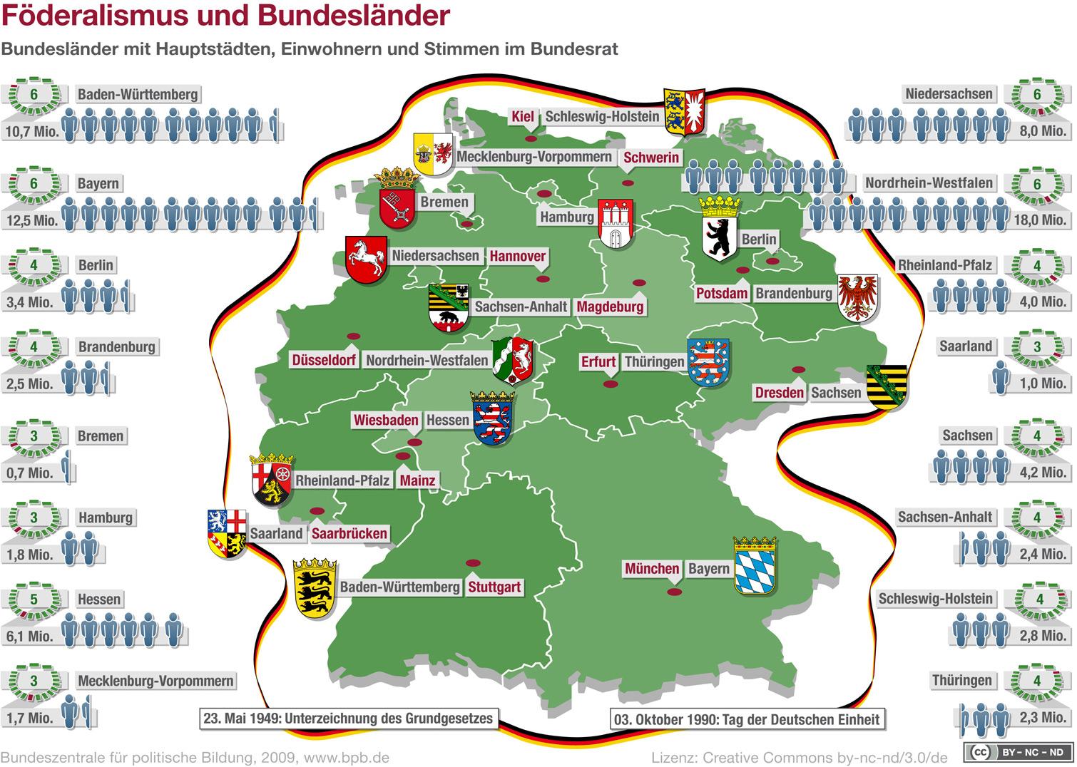 Bundeszentrale für politische Bildung, 2009, 222.bpb.de - Lizenz Creative Commons by-nc-nd/3.0/de